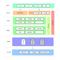 系统架构设计流程图