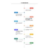 一方乡墅服务流程-客户版