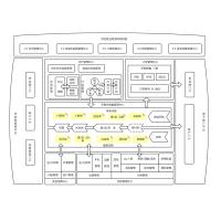 供应链业务系统结构图