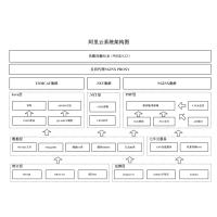 阿里云系统架构图-发布版