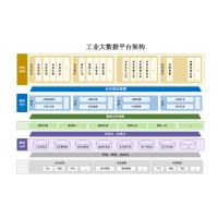 工业大数据平台架构