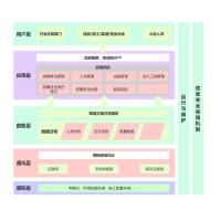 通訊系統設計架構圖