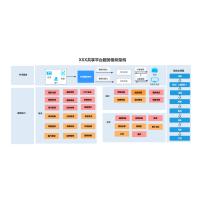 XXX系统平台架构图