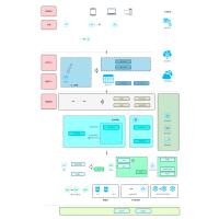 springCloudAlibaba微服务架构