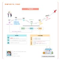 知识路径图   信息图+创新图标