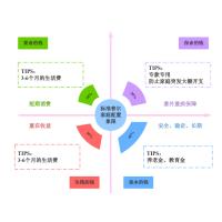 标准普尔家庭配置象限图